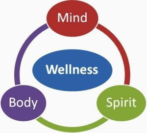Mind, body and spirit equals perfect wellness